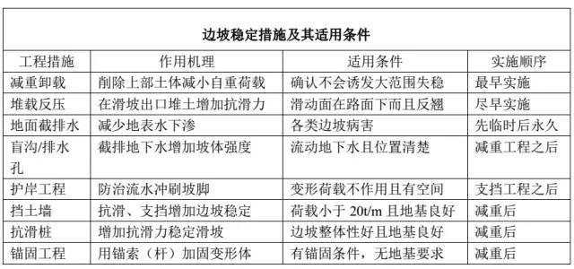 路基病害的类型与整治措施_6