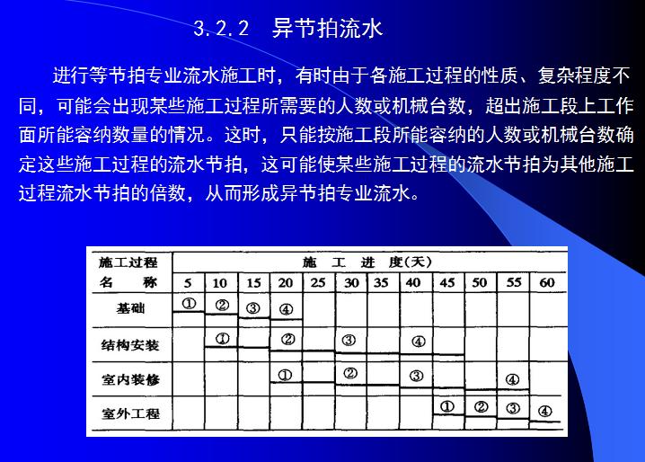 施工组织设计学习课件(共200页,含案例分析)_3