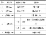 【江西】桥梁伸缩缝安装专项施工方案