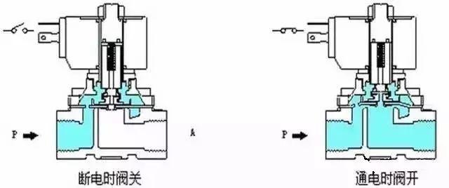 电磁阀的原理是啥?一篇文章就看懂了!_4