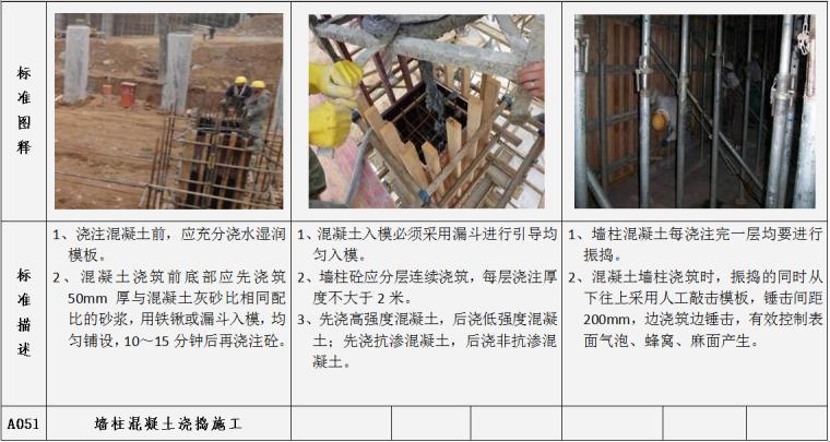土建工程施工质量标准指引图例(施工过程标准及完成结果标准,104项)-墙柱混凝土浇捣施工