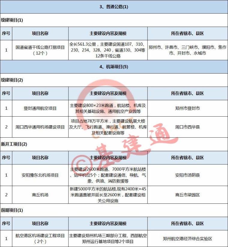 3万亿!2018年河南省铁路、公路、机场、航道项目出炉_4