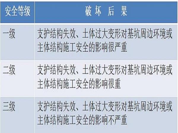 深基坑专项施工方案编制及管理ppt版(共45页)