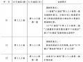 建设工程工程量清单计价新旧规范对照手册
