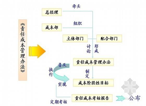 [万科]房地产开发全过程成本控制讲义(ppt 共24页)