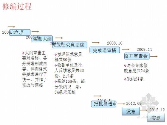 水利水电工程单元工程施工质量验收评定标准宣贯讲座(土石方)