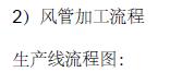 """""""四川米诺娃妇女儿童医院""""综合楼中央空调安装工程(163页)"""