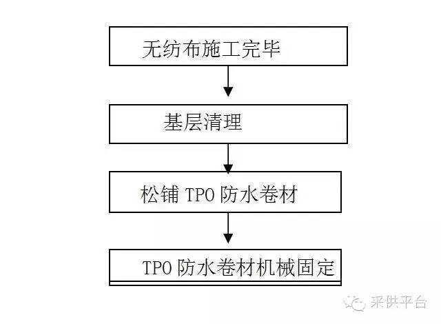 TPO防水卷材大多在南方使用,北方温差大的双曲面屋面怎么施工?_2