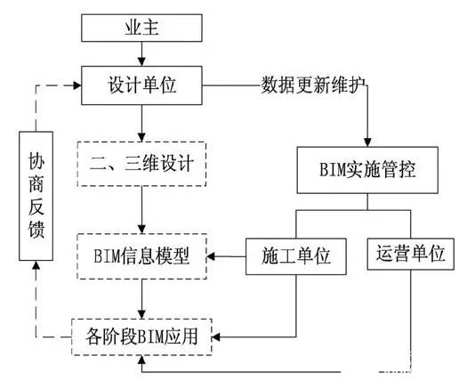 DBB模式下的BIM应用管理模式