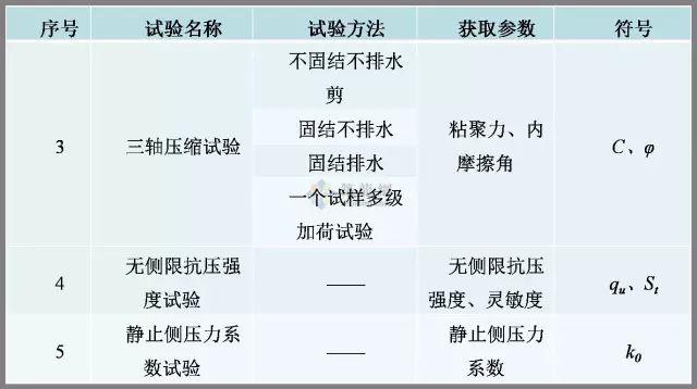 工程勘察中常用岩土工程参数及选用(超清晰表格)_15