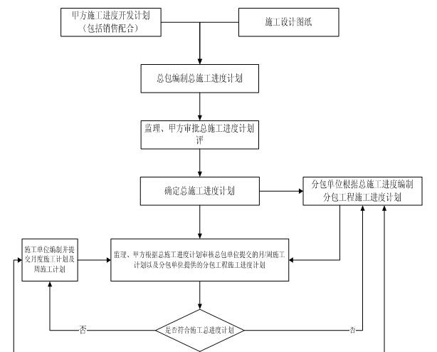 房地产集团工程管理策划书(模板)