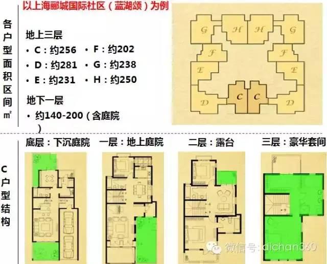 高容积别墅,规划设计总结!_31