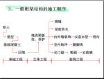 建筑施工组织与现场管理(130页)