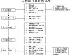 装饰工程项目管理流程