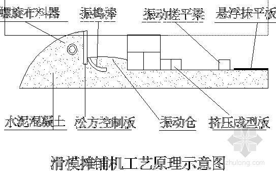 [ppt]公路工程滑模摊铺机水泥混凝土路面施工技术推广