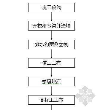 排水盲沟施工工艺流程图