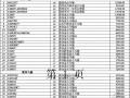 2010年5月和成卫生器具价格表