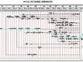 住宅小区工程施工进度计划网络图(CAD格式)