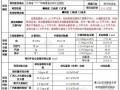 [江西]采购中心建设项目节能评估报告(121万平米)90页
