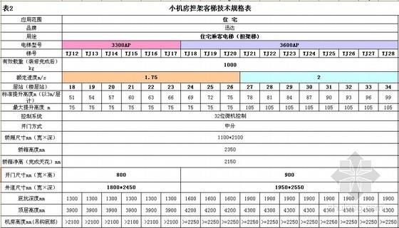 小机房担架客梯技术规格表