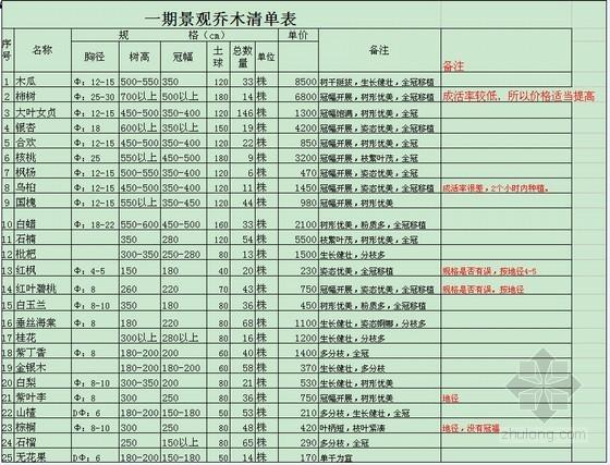2011年4月河南景观乔木价格表