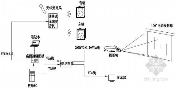 多媒体教学系统图设计