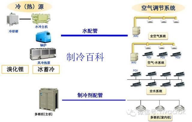 常见中央空调及多联机系统的特点