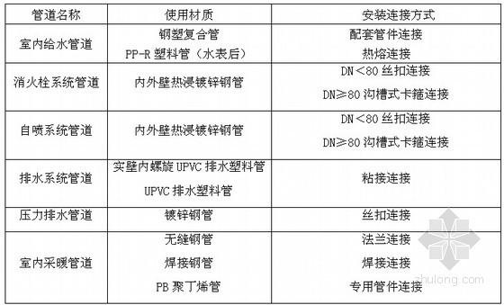 [陕西]公寓给排水及采暖工程施工方案(压力排水)