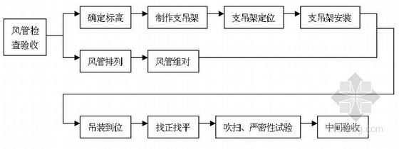 [河南]文化馆通风空调工程施工方案