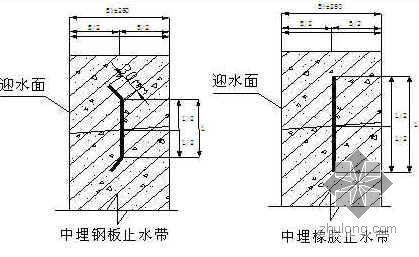 地下防水工程施工节点控制要求及图例