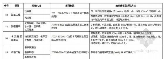 高速公路工程试验检测项目及频率汇总表(2011年)