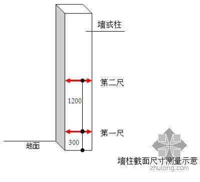 宁波某地产公司质量实测操作指引