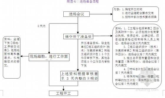 [标杆]房地产建设工程项目部管理手册(共162页)