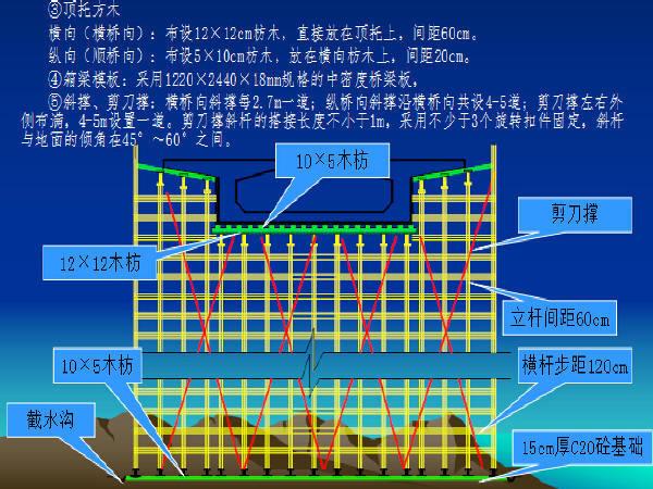立交工程现浇箱梁专项施工方案及支架专项方案116页附计算书图纸(满堂支架,贝雷梁)