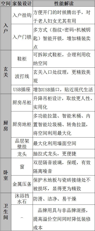 碧桂园4.0精装修标准——核心亮点_1