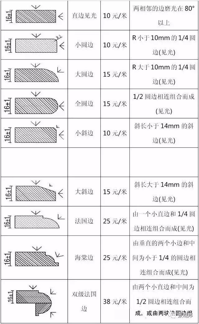 石材设计要有细节才够完美,附:石材细节加工费用价格表_58