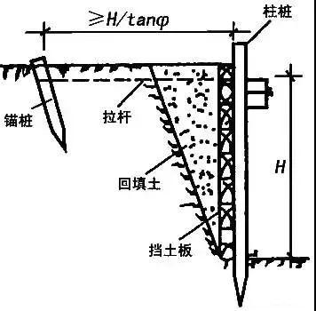 学会11种深基坑支护方式,以后施工深、浅基坑都游刃有余!_9
