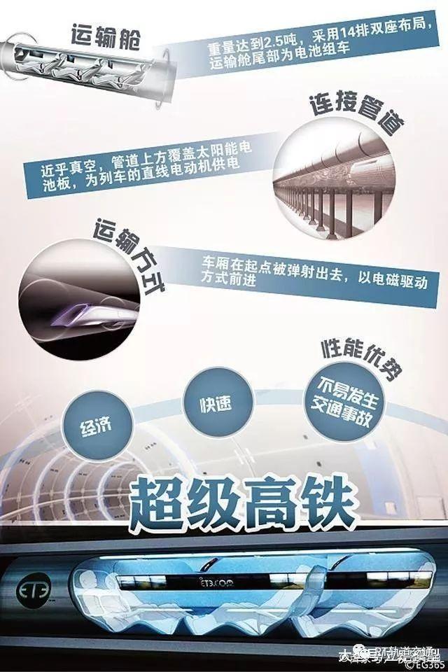 首现中国时速4000公里超级高铁模型(图)