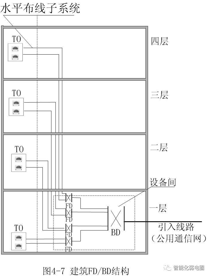 拒做弱电小白—最全智能化弱电系统拓扑图_5