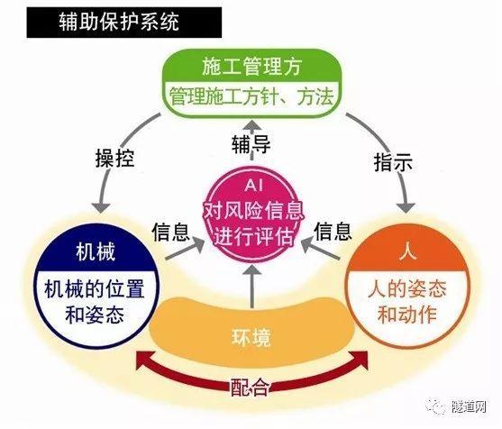 日本物联网结合人工智能!清水建设斥资20亿日元开发智慧隧道建设