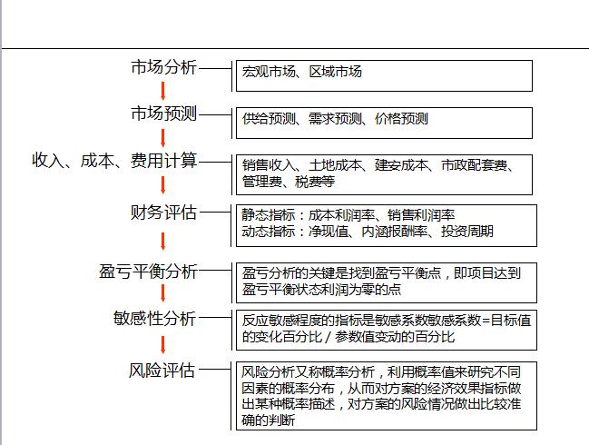 前期策划报告撰写培训(81页)-可行性研究阶段