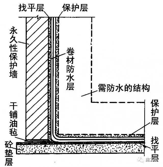 最详细的地下室防水工程施工做法!_22