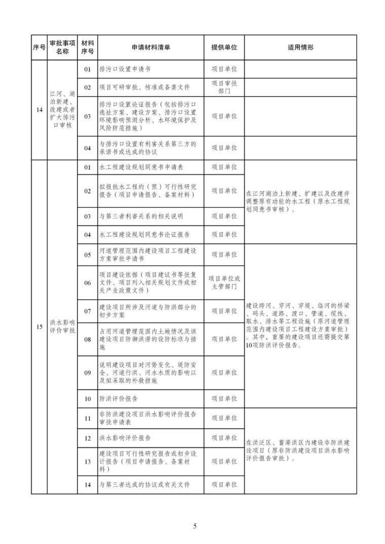 发改委等15部委公布项目开工审批事项清单。清单之外审批一律叫停_6