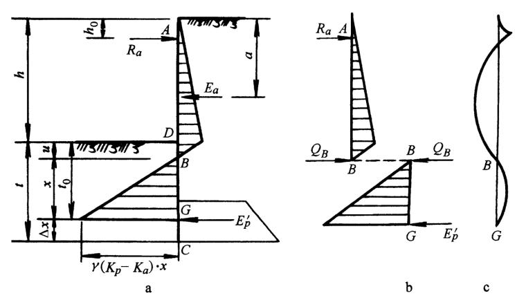 高层建筑深基坑支护培训讲义2-深基坑排桩支护结构ppt