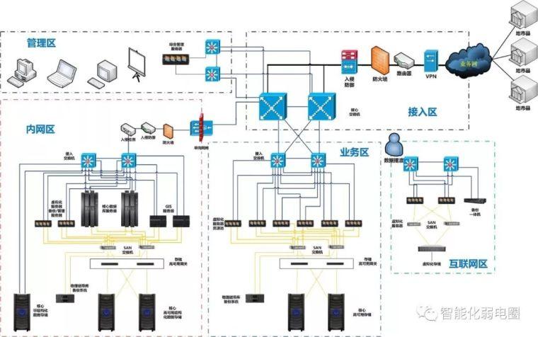 拒做弱电小白—最全智能化弱电系统拓扑图_56