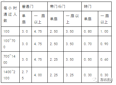 暖通空调设计计算公式、负荷计算与送风量的确定_7