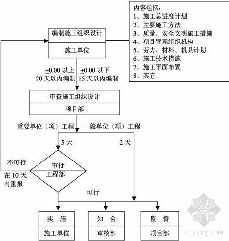 某房地产公司工程管理手册