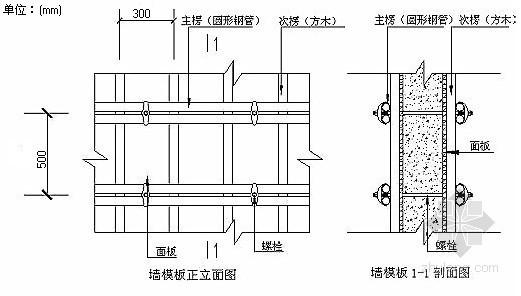 高层住宅小区模板专项施工方案(木胶合板,附计算书,2011年)