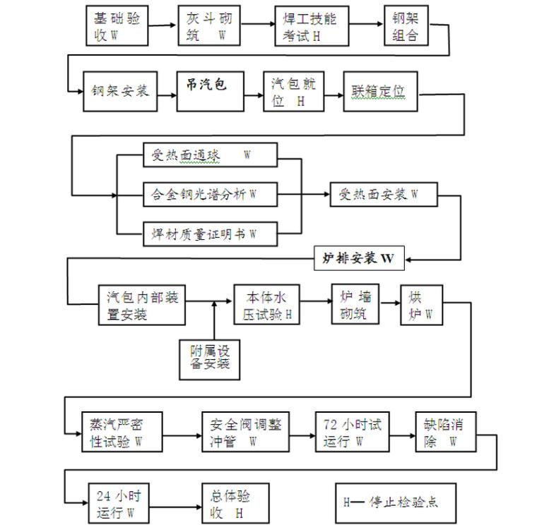 热电联产2×300MW机组工程锅炉安装施工方案(60页)