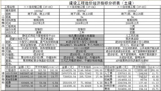 建设工程造价指标分析实例(住宅/办公/教学/仓库)